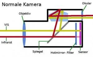 Normale Kamera