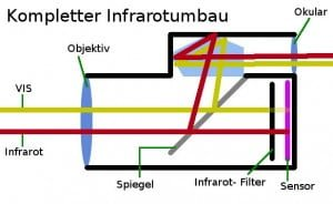 Kompletter Infrarotumbau